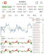 贵州茅台股价突破2000元大关,贵州茅台报1997元总市值